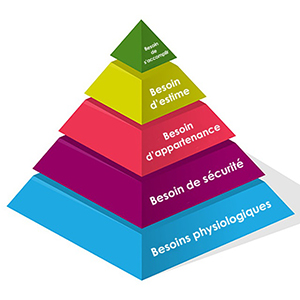 offre, maslow
