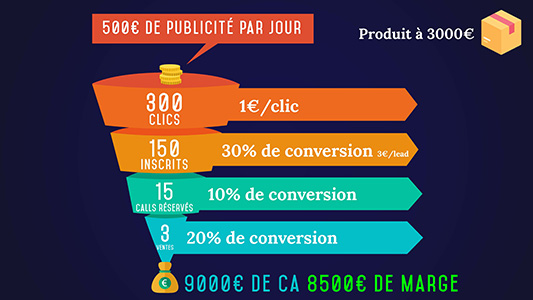 trafic, publicité, Facebook, Google Ads